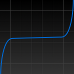 A simple line graph which steeply curves upward from bottom left, then levels out and is mostly flat through its middle, then steeply curves upward again toward the upper right